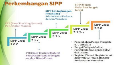 Aplikasi SIPP 3.3.0